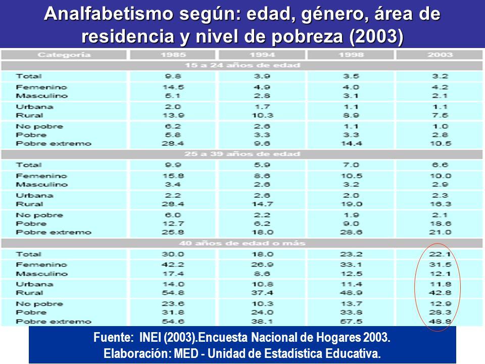 Analfabetismo según: edad, género, área de residencia y nivel de pobreza (2003)