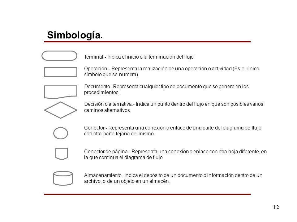 Simbología. Terminal.- Indica el inicio o la terminación del flujo