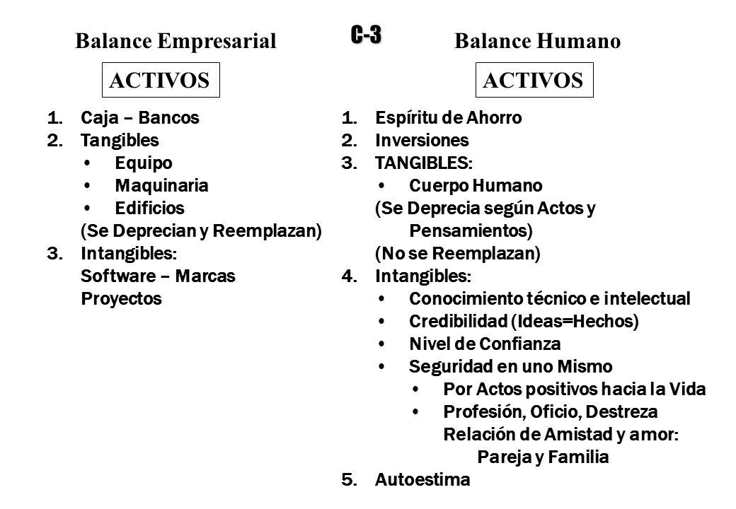C-3 Balance Empresarial Balance Humano ACTIVOS ACTIVOS Caja – Bancos
