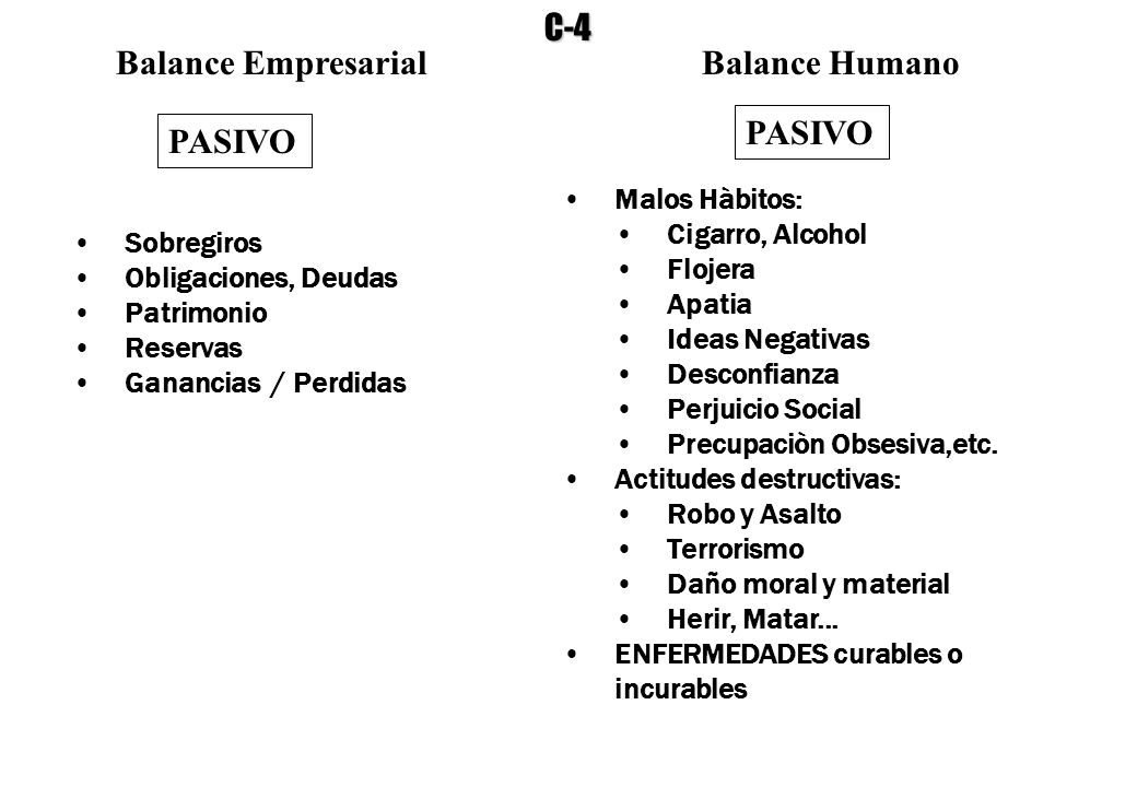 C-4 Balance Empresarial Balance Humano PASIVO PASIVO Malos Hàbitos: