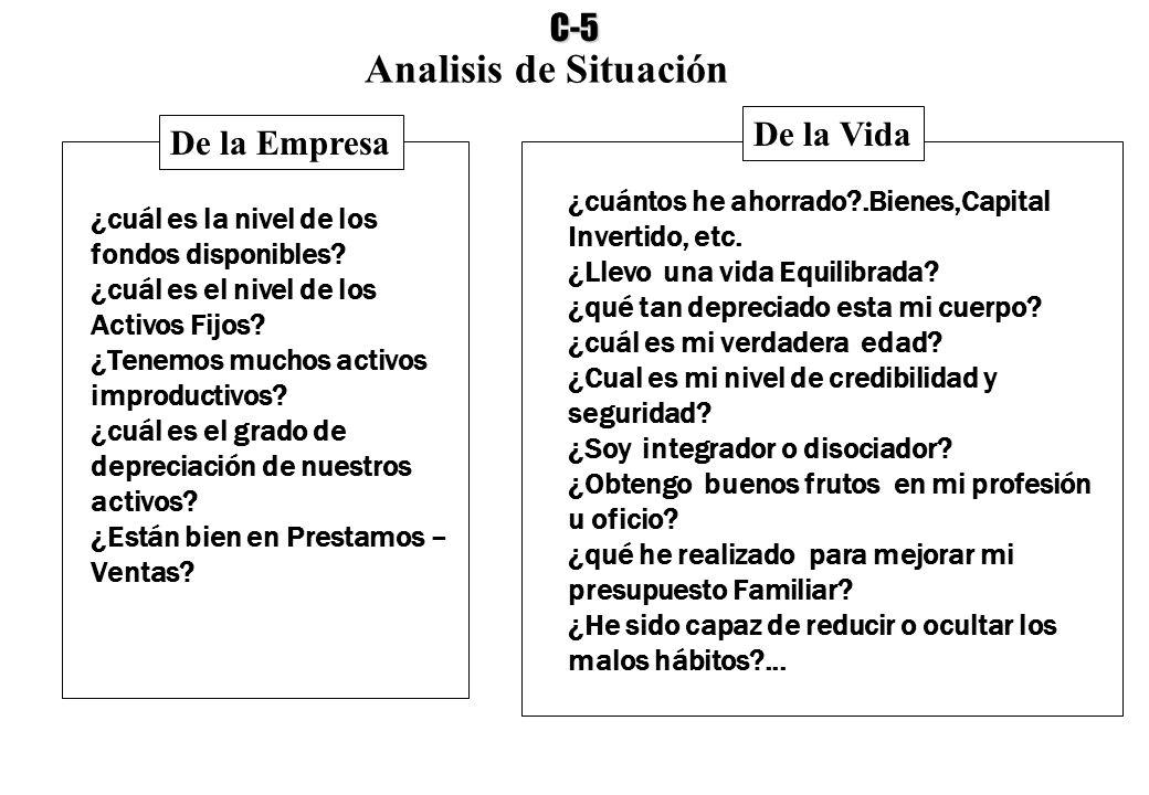 Analisis de Situación C-5 De la Vida De la Empresa