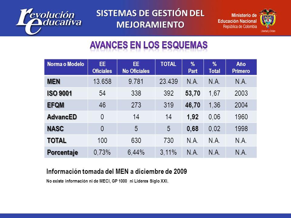 SISTEMAS DE GESTIÓN DEL MEJORAMIENTO AVANCES EN LOS ESQUEMAS