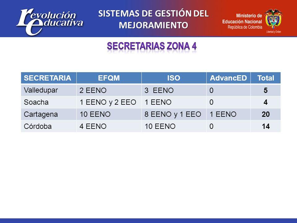 SISTEMAS DE GESTIÓN DEL MEJORAMIENTO