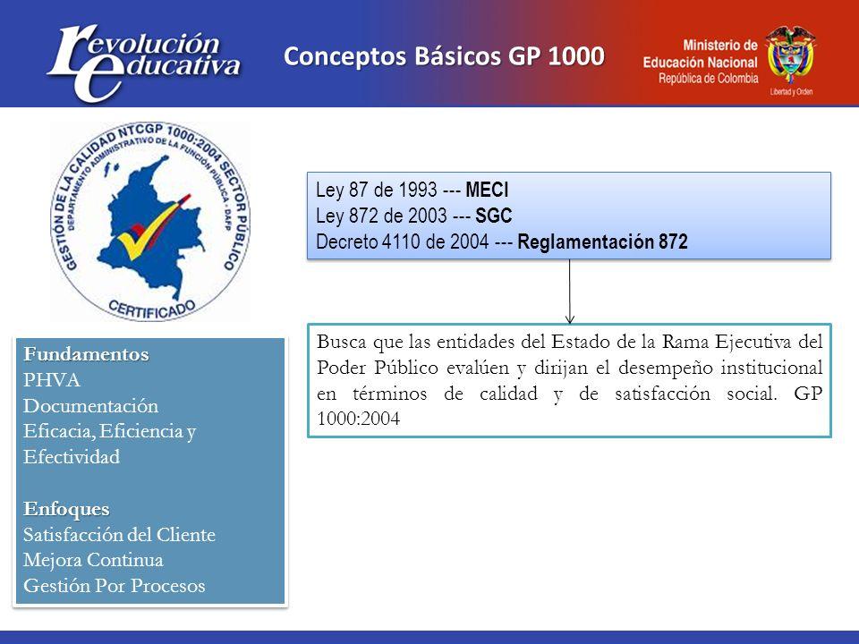 Conceptos Básicos GP 1000 Ley 87 de 1993 --- MECI