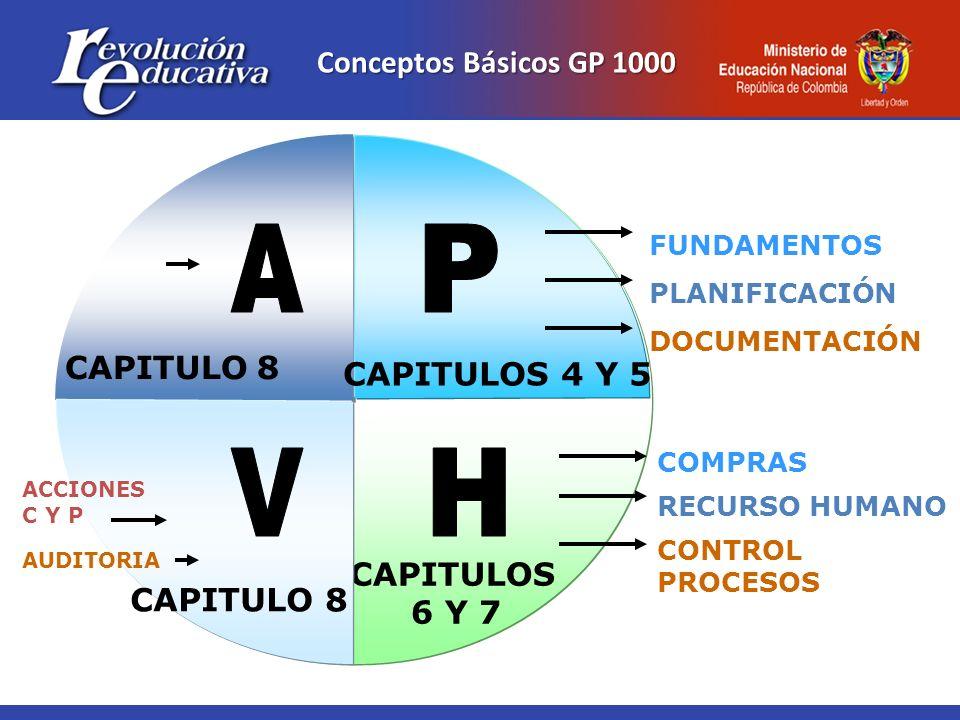 A P V H Conceptos Básicos GP 1000 CAPITULO 8 CAPITULOS 4 Y 5 CAPITULOS