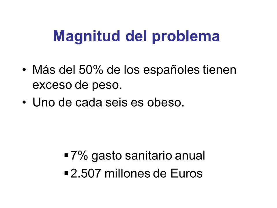 Magnitud del problema Más del 50% de los españoles tienen exceso de peso. Uno de cada seis es obeso.