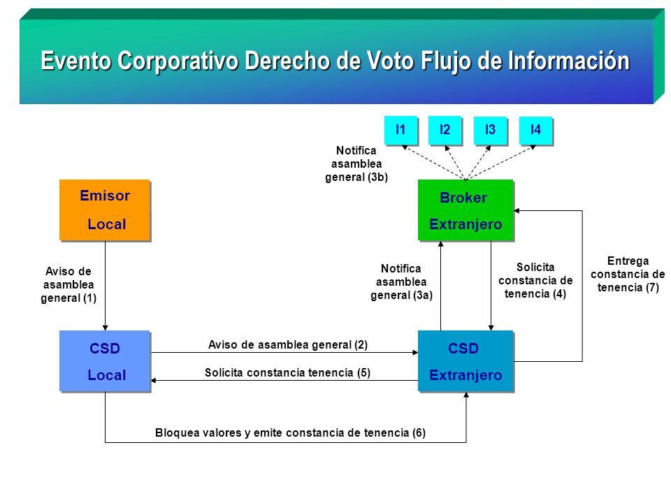 Evento Corporativo Derecho de Voto Flujo de Información