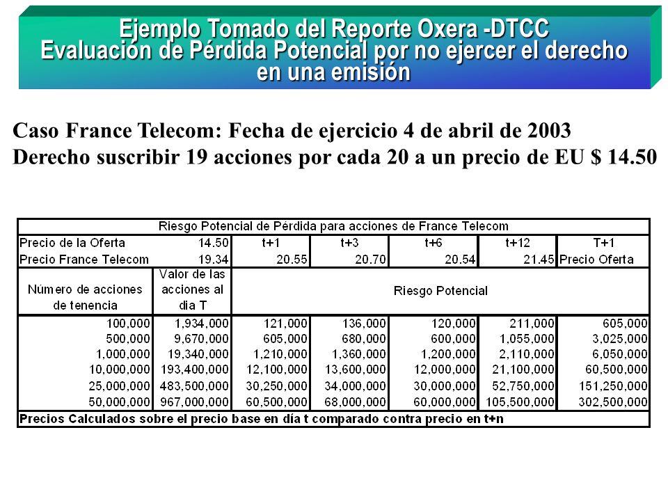 Ejemplo Tomado del Reporte Oxera -DTCC Evaluación de Pérdida Potencial por no ejercer el derecho en una emisión