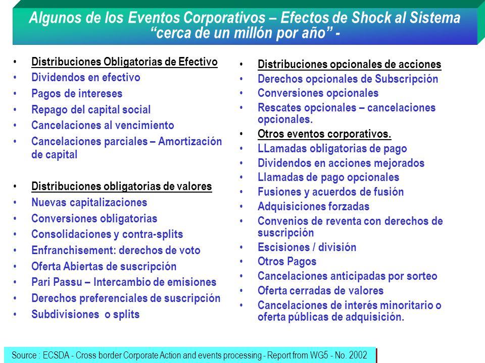 Algunos de los Eventos Corporativos – Efectos de Shock al Sistema cerca de un millón por año -