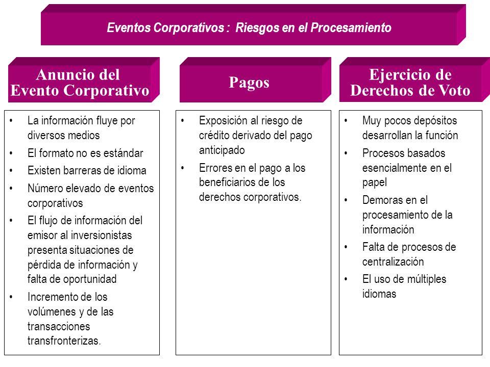 Eventos Corporativos : Riesgos en el Procesamiento