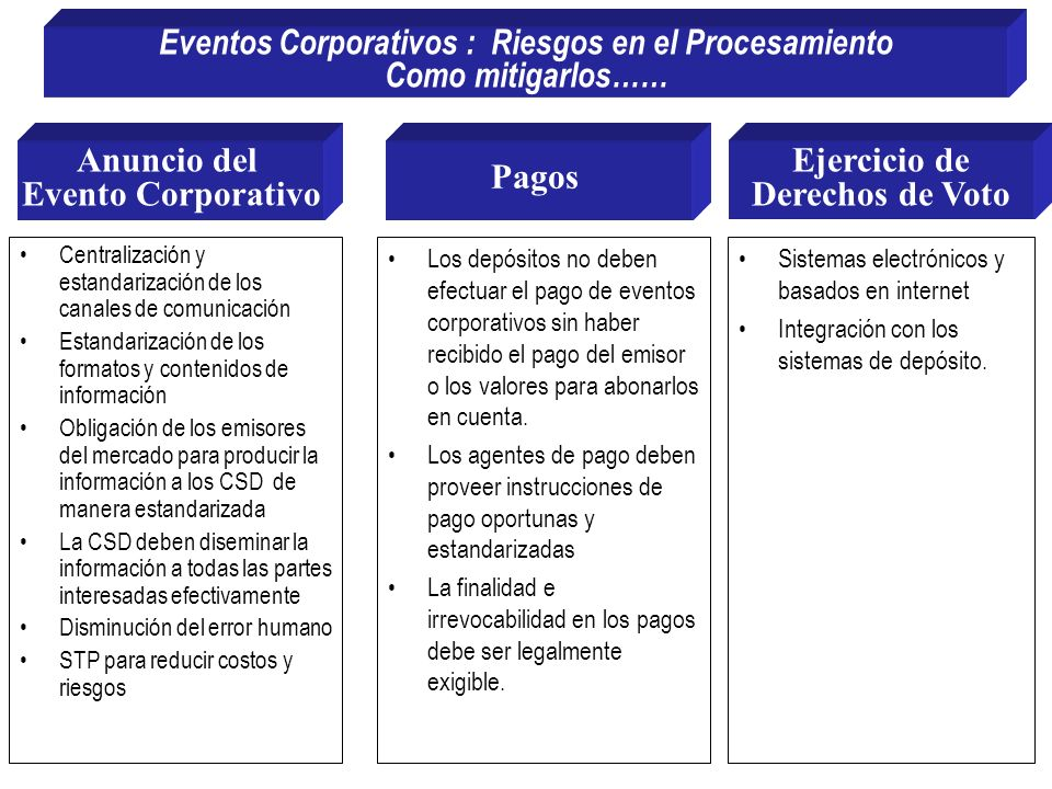 Eventos Corporativos : Riesgos en el Procesamiento Como mitigarlos……