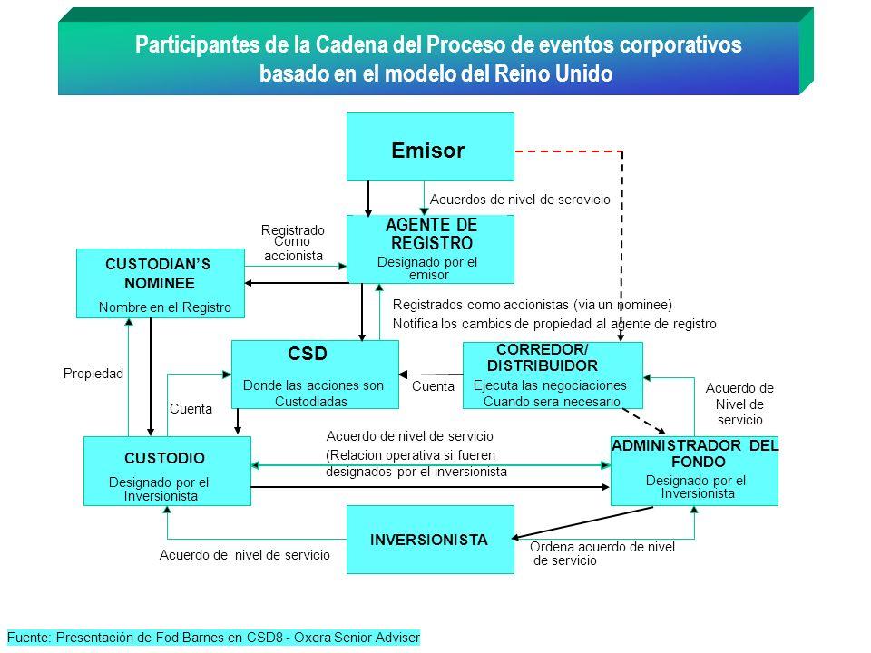 Participantes de la Cadena del Proceso de eventos corporativos