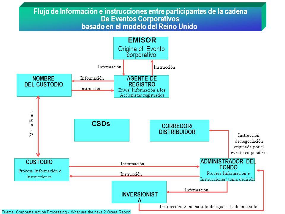 Flujo de Información e instrucciones entre participantes de la cadena
