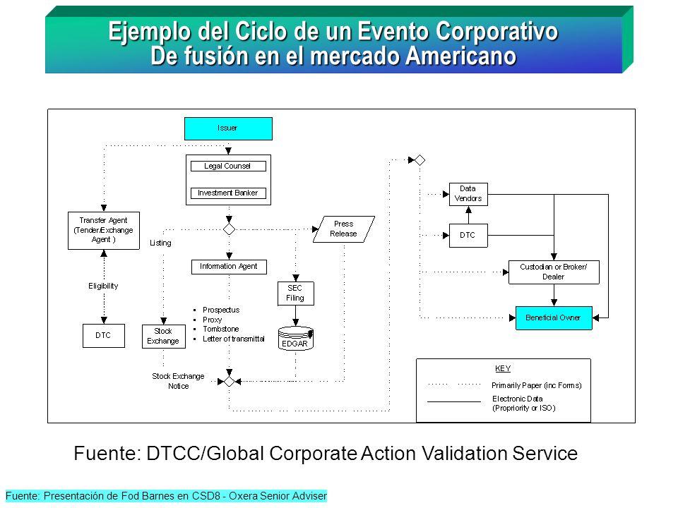 Ejemplo del Ciclo de un Evento Corporativo De fusión en el mercado Americano