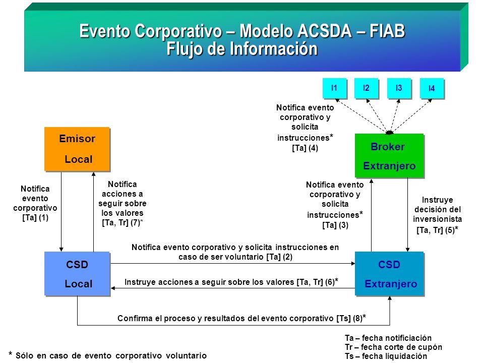 Evento Corporativo – Modelo ACSDA – FIAB Flujo de Información
