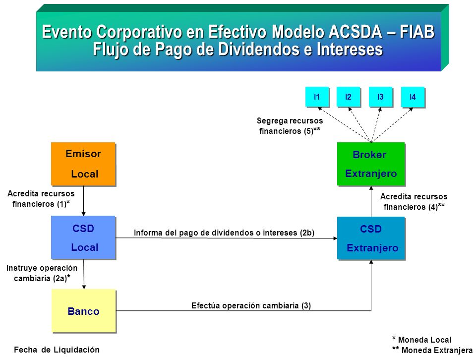Evento Corporativo en Efectivo Modelo ACSDA – FIAB Flujo de Pago de Dividendos e Intereses