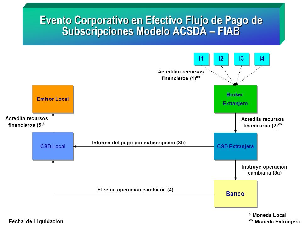 Evento Corporativo en Efectivo Flujo de Pago de Subscripciones Modelo ACSDA – FIAB