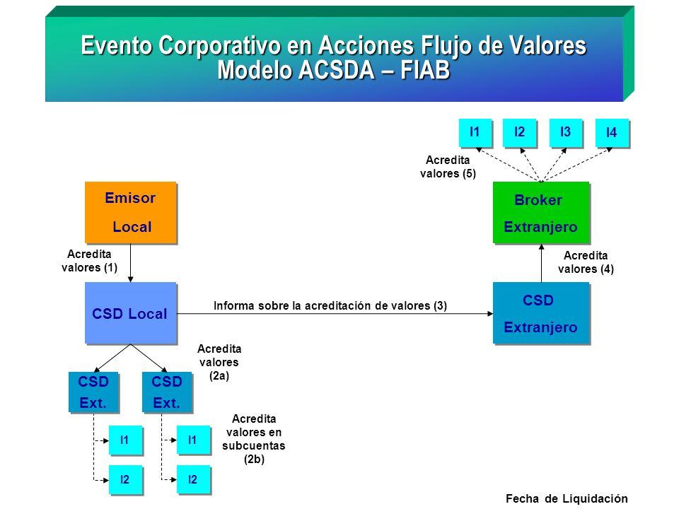 Evento Corporativo en Acciones Flujo de Valores Modelo ACSDA – FIAB