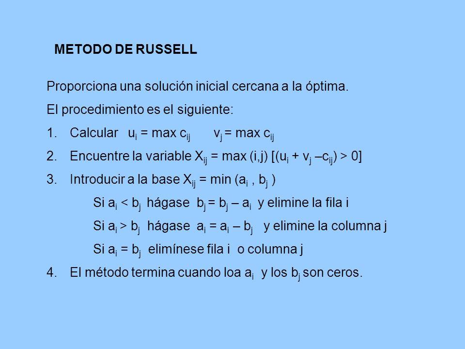 METODO DE RUSSELL Proporciona una solución inicial cercana a la óptima. El procedimiento es el siguiente: