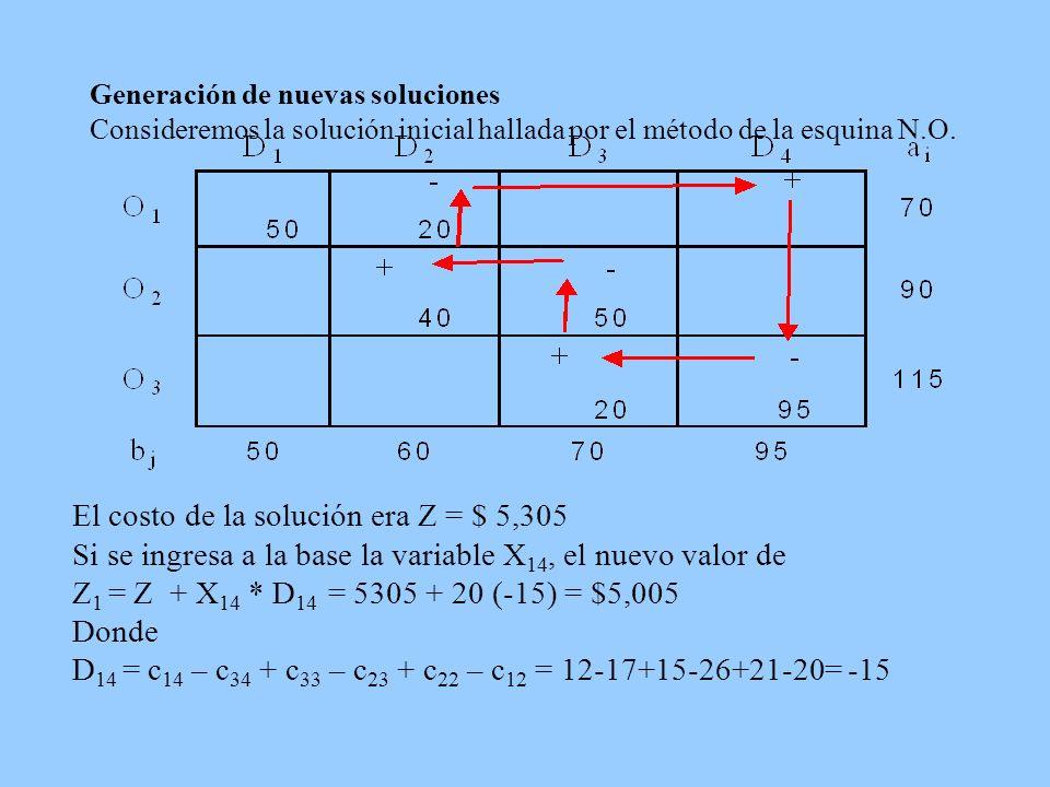 Generación de nuevas soluciones Consideremos la solución inicial hallada por el método de la esquina N.O.