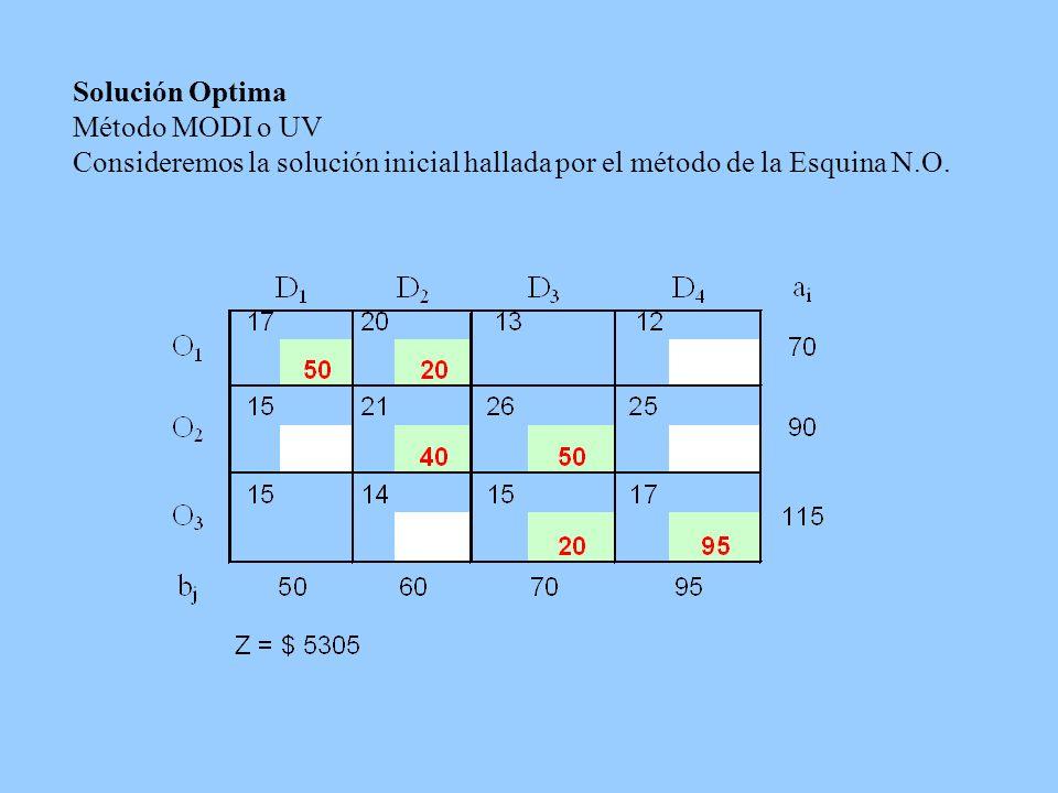Solución Optima Método MODI o UV Consideremos la solución inicial hallada por el método de la Esquina N.O.