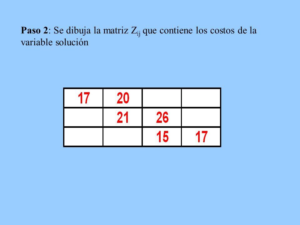 Paso 2: Se dibuja la matriz Zij que contiene los costos de la variable solución