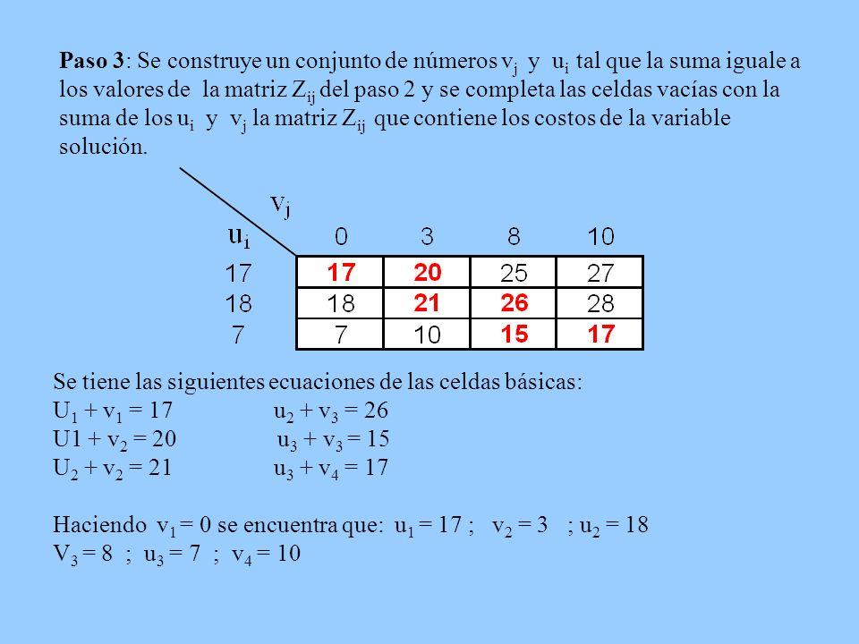 Paso 3: Se construye un conjunto de números vj y ui tal que la suma iguale a los valores de la matriz Zij del paso 2 y se completa las celdas vacías con la suma de los ui y vj la matriz Zij que contiene los costos de la variable solución.