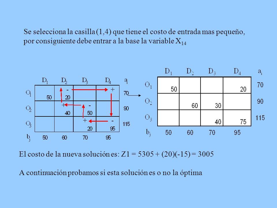 Se selecciona la casilla (1,4) que tiene el costo de entrada mas pequeño, por consiguiente debe entrar a la base la variable X14