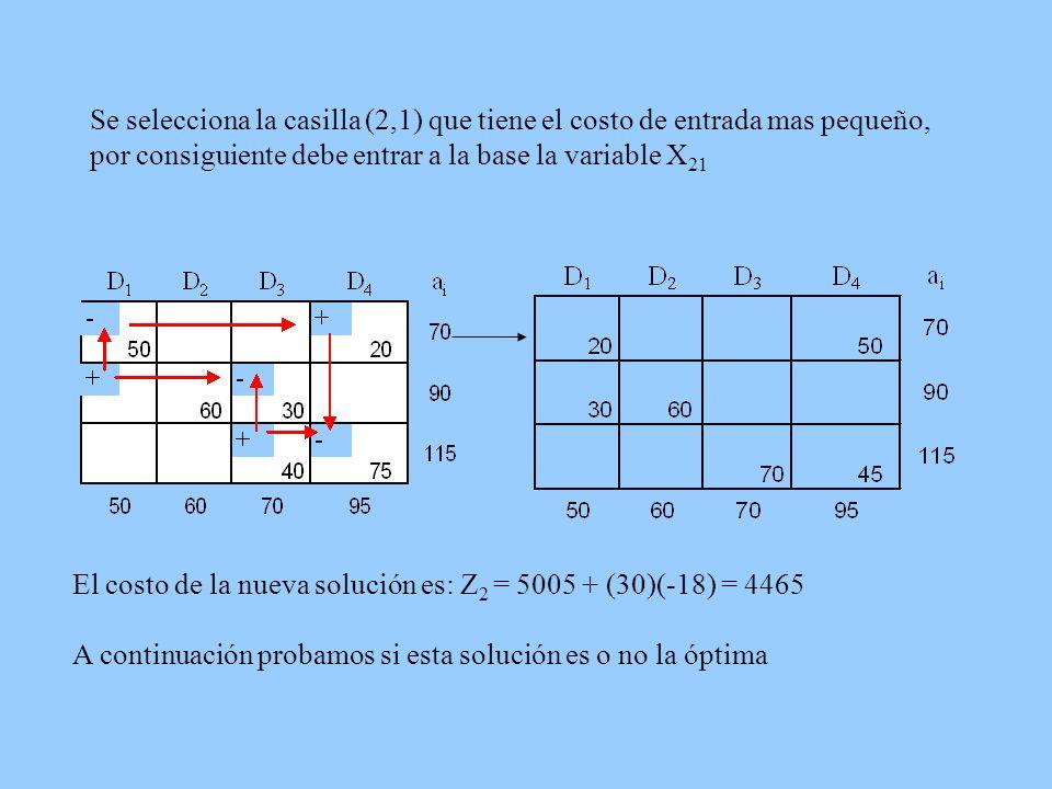 Se selecciona la casilla (2,1) que tiene el costo de entrada mas pequeño, por consiguiente debe entrar a la base la variable X21