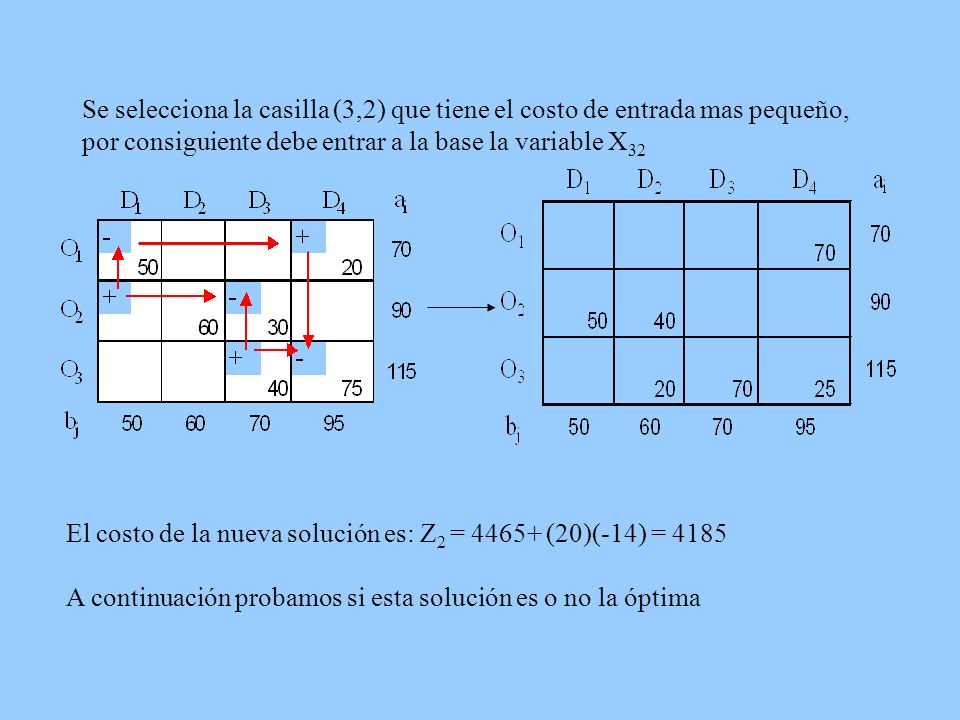 Se selecciona la casilla (3,2) que tiene el costo de entrada mas pequeño, por consiguiente debe entrar a la base la variable X32