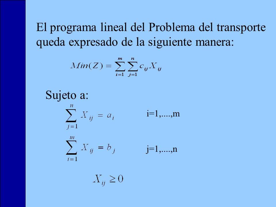 El programa lineal del Problema del transporte queda expresado de la siguiente manera: