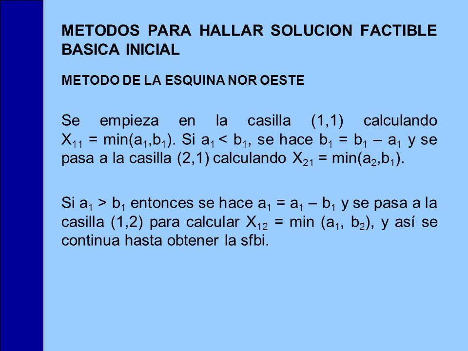 METODOS PARA HALLAR SOLUCION FACTIBLE BASICA INICIAL