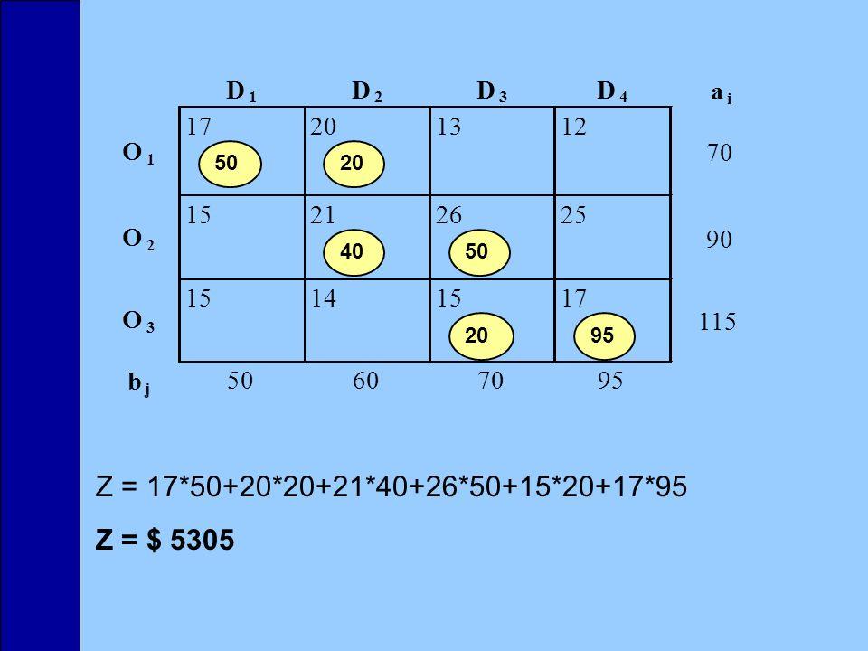 Z = 17*50+20*20+21*40+26*50+15*20+17*95 Z = $ 5305 D D D D a 17 20 13