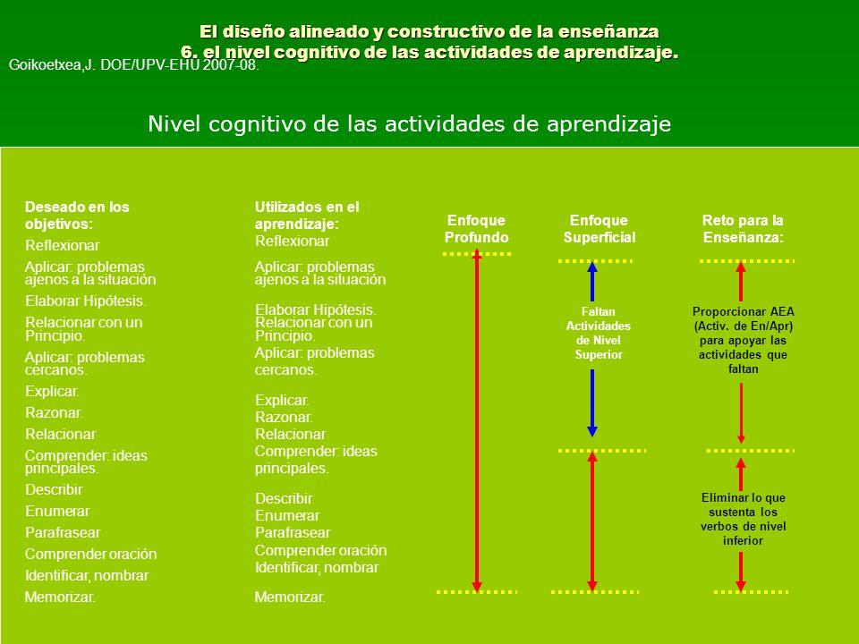 Nivel cognitivo de las actividades de aprendizaje