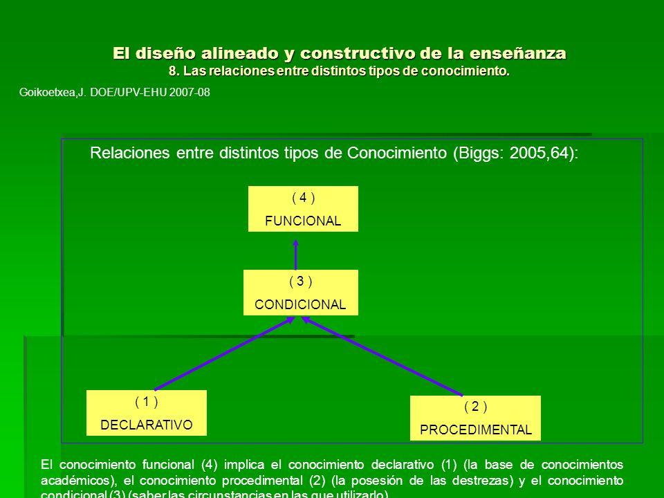 Relaciones entre distintos tipos de Conocimiento (Biggs: 2005,64):