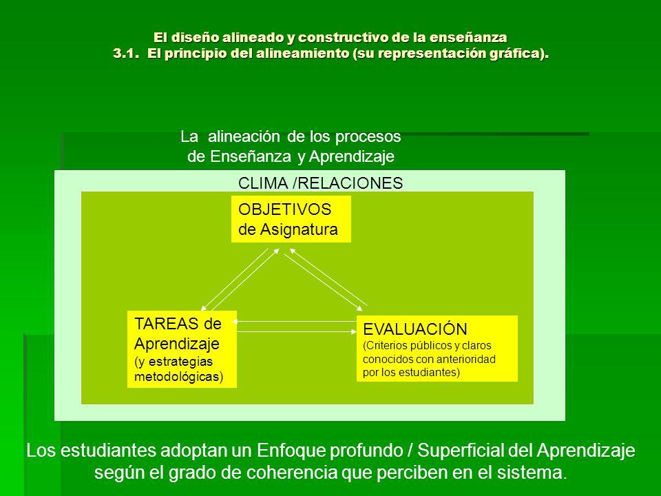 La alineación de los procesos de Enseñanza y Aprendizaje