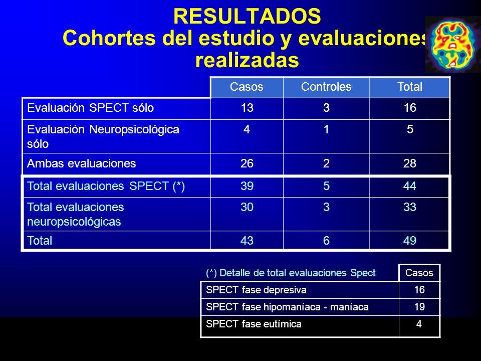 RESULTADOS Cohortes del estudio y evaluaciones realizadas