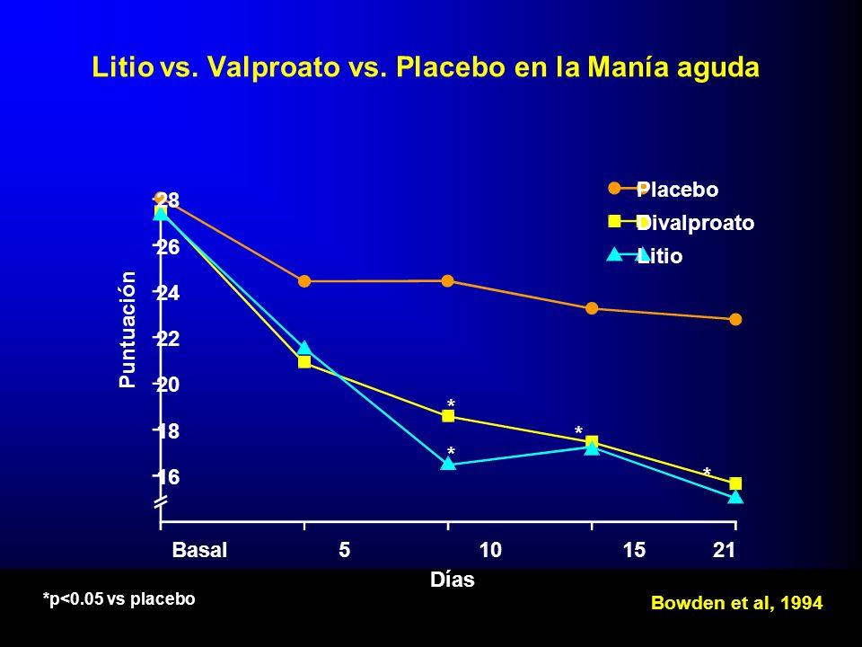 Litio vs. Valproato vs. Placebo en la Manía aguda