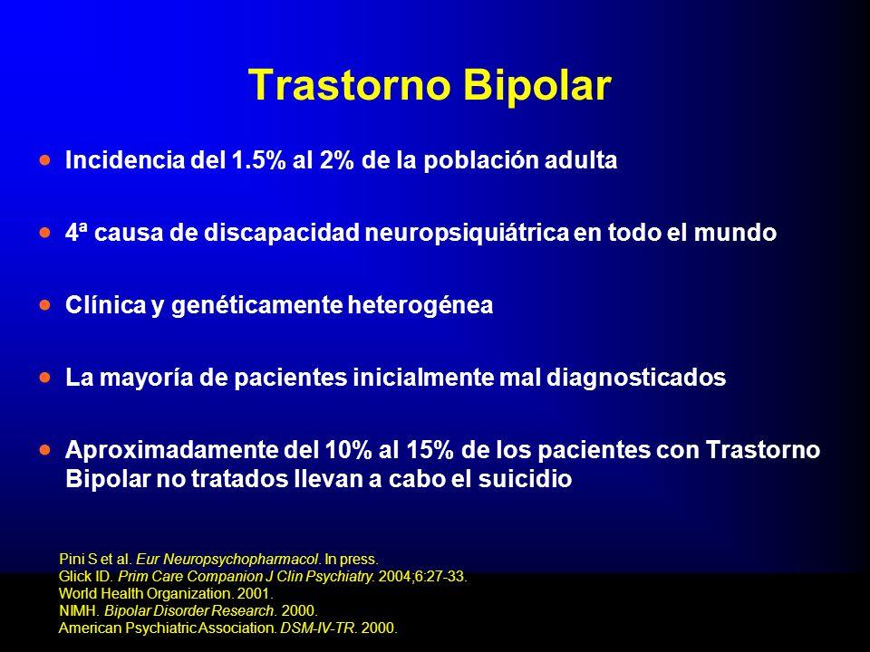 Trastorno Bipolar Incidencia del 1.5% al 2% de la población adulta