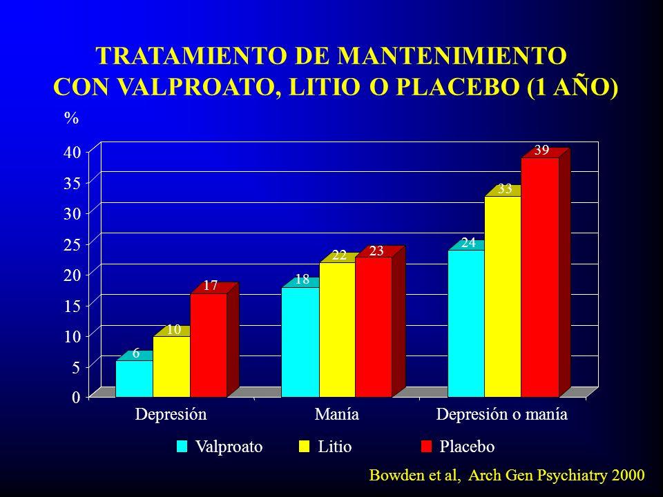 TRATAMIENTO DE MANTENIMIENTO CON VALPROATO, LITIO O PLACEBO (1 AÑO)