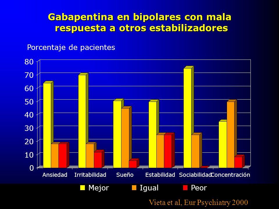 Gabapentina en bipolares con mala respuesta a otros estabilizadores