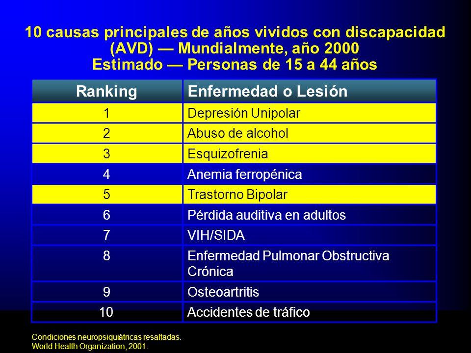 23/03/201710 causas principales de años vividos con discapacidad (AVD) — Mundialmente, año 2000 Estimado — Personas de 15 a 44 años.