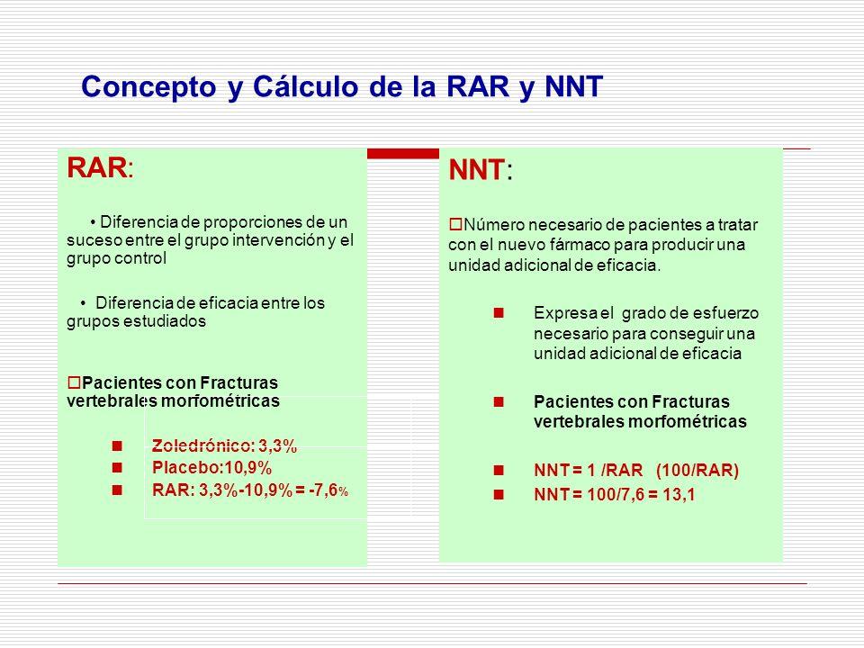 Concepto y Cálculo de la RAR y NNT