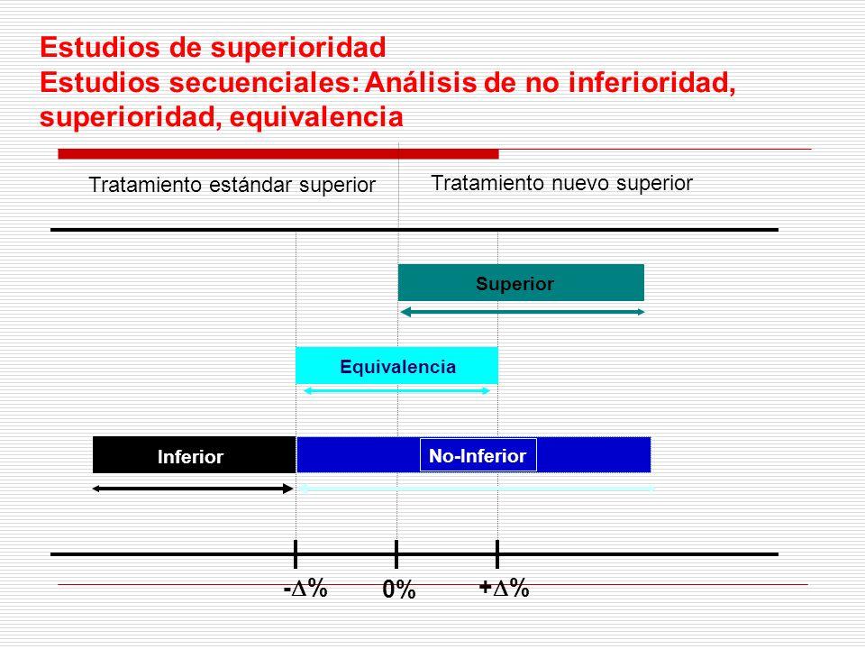 Estudios de superioridad