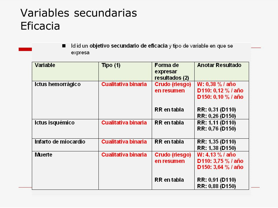 Variables secundarias Eficacia