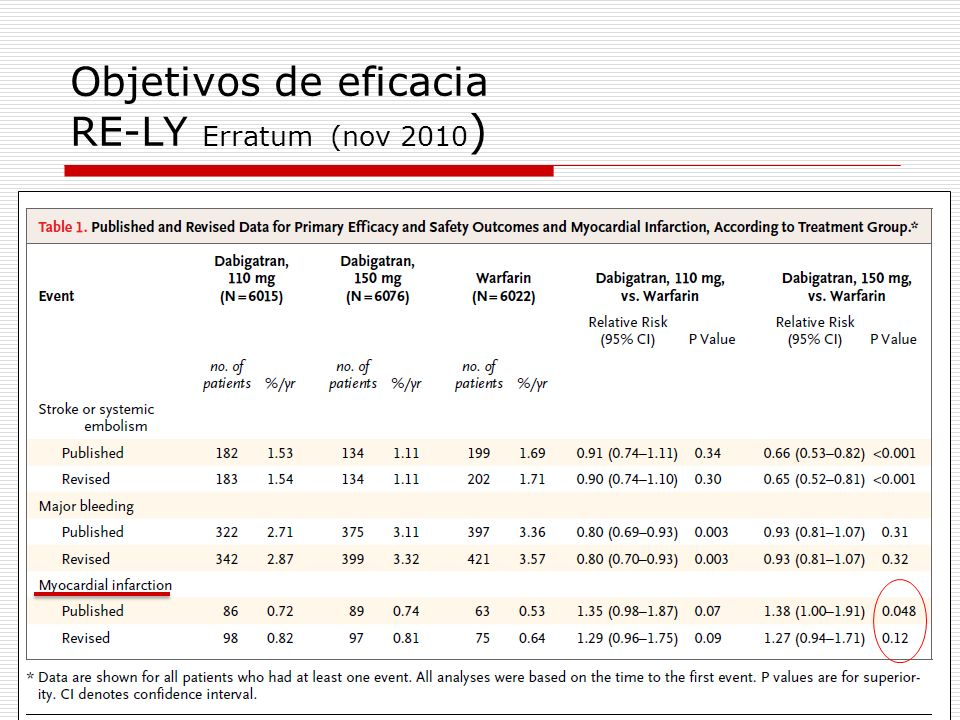 Objetivos de eficacia RE-LY Erratum (nov 2010)
