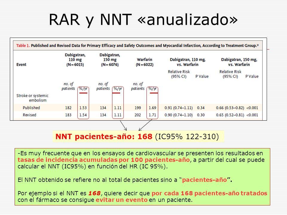 RAR y NNT «anualizado» NNT pacientes-año: 168 (IC95% 122-310)