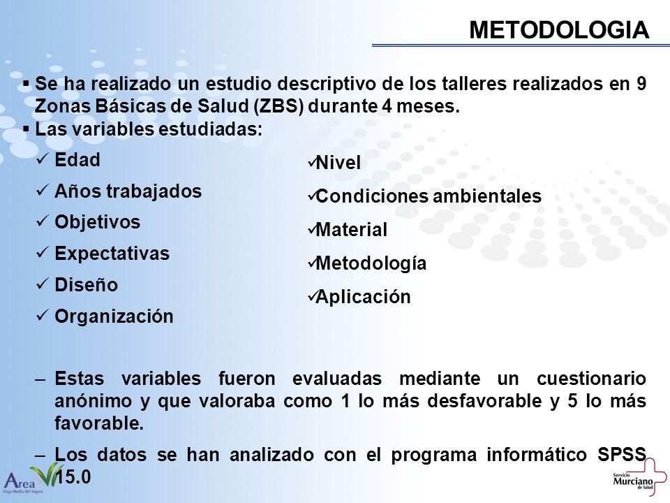 METODOLOGIA Se ha realizado un estudio descriptivo de los talleres realizados en 9 Zonas Básicas de Salud (ZBS) durante 4 meses.