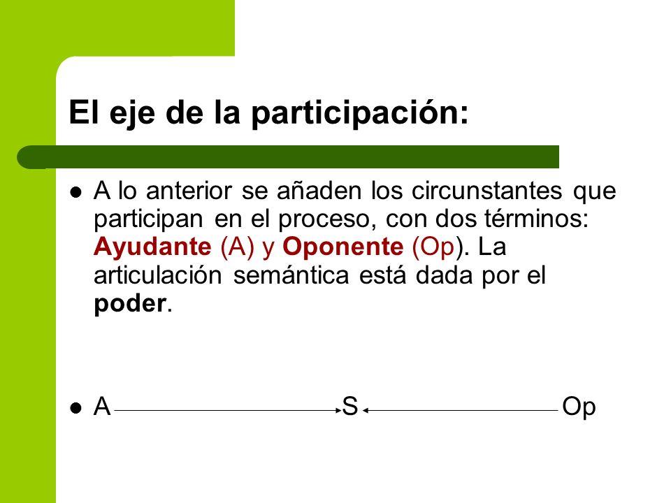 El eje de la participación:
