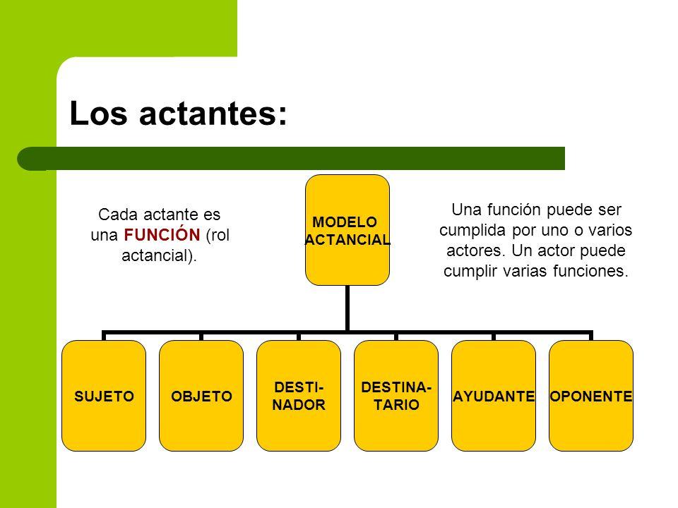 Cada actante es una FUNCIÓN (rol actancial).